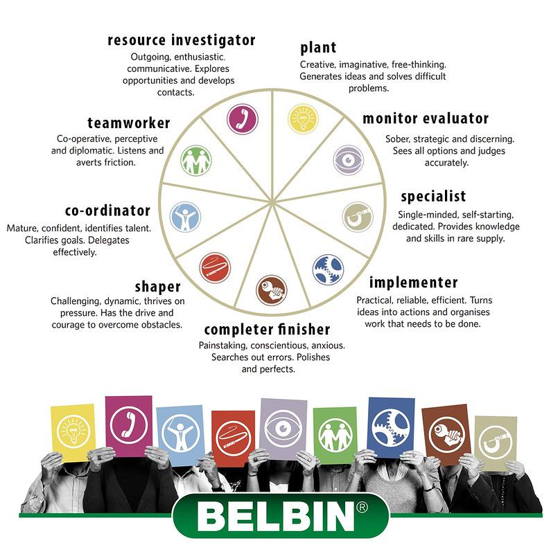 belbin test via thesis Team leadership for results more and more organisations are coming round to the benefits of team coaching, but many still don't exploit its full potential.