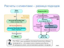 AccountingDiagram-TsepkovEconConf-2018.pdf