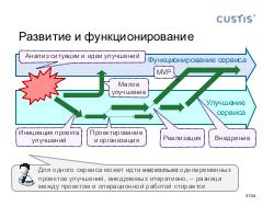 Business analysis on project lifecycle phases - Tsepkov SECR-2017.pdf