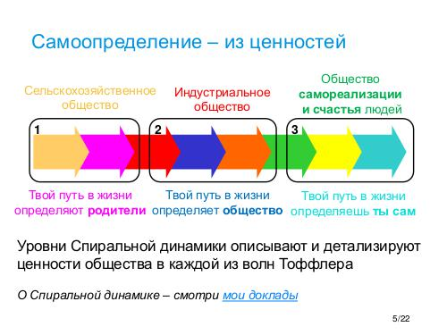 Technology for Self-determination - Tsepkov SQAdays-21.pdf