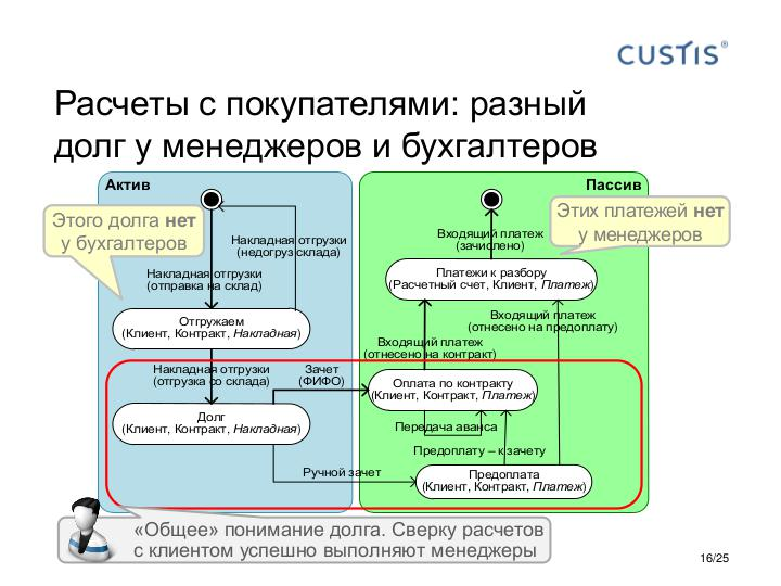 Файл:Accounting Diagram - Tsepkov EconConf-2017.pdf