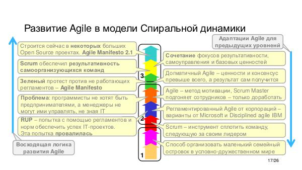 Agile vs Gamification - Agile Business-2017 Tsepkov.pdf