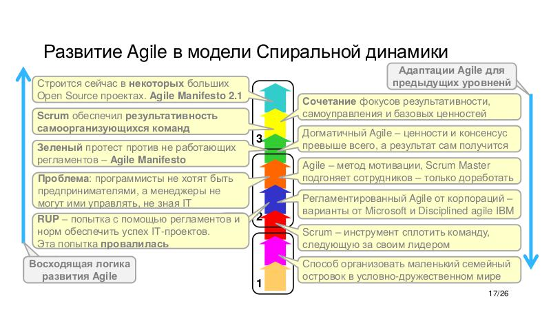 Файл:Agile vs Gamification - Agile Business-2017 Tsepkov.pdf